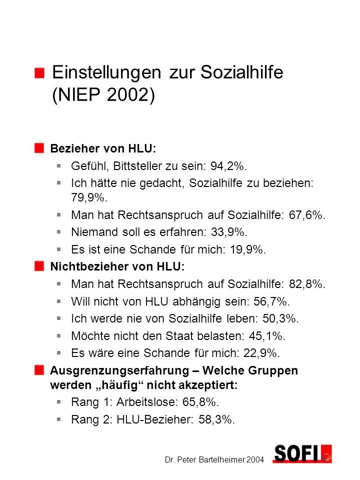 Dr. Peter Bartelheimer 2004 Einstellungen zur Sozialhilfe (NIEP 2002) Bezieher von HLU: Gefühl, Bittsteller zu sein: 94,2%. Ich hätte nie gedacht, Soz