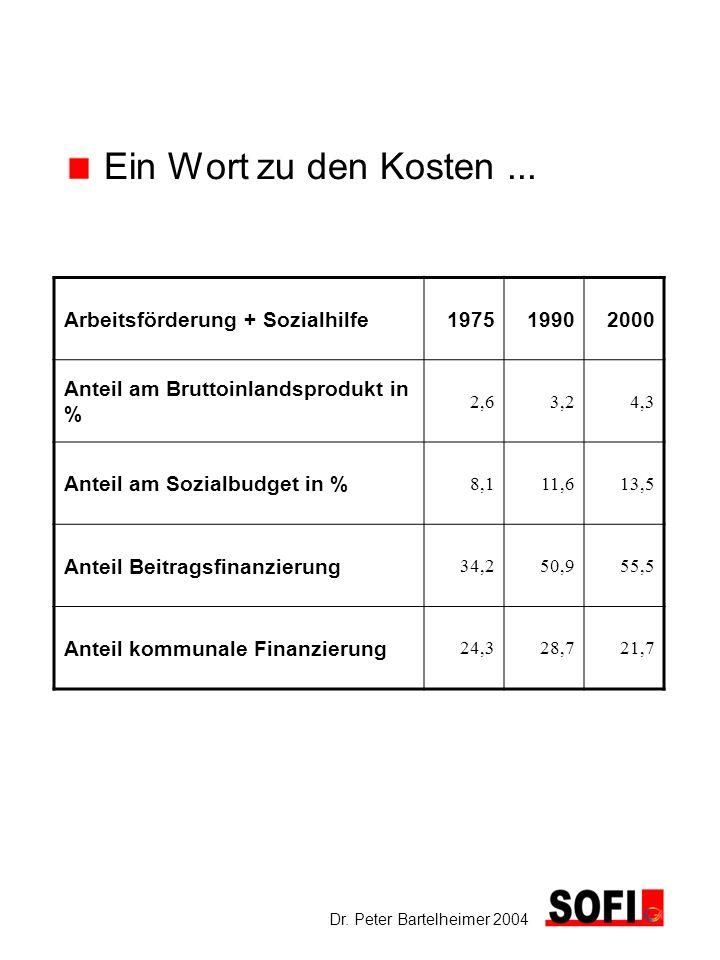 Dr. Peter Bartelheimer 2004 Ein Wort zu den Kosten... Arbeitsförderung + Sozialhilfe197519902000 Anteil am Bruttoinlandsprodukt in % 2,63,24,3 Anteil