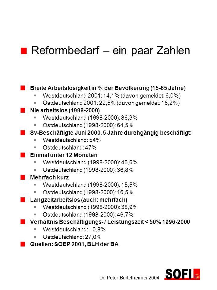 Dr. Peter Bartelheimer 2004 Reformbedarf – ein paar Zahlen Breite Arbeitslosigkeit in % der Bevölkerung (15-65 Jahre) Westdeutschland 2001: 14,1% (dav