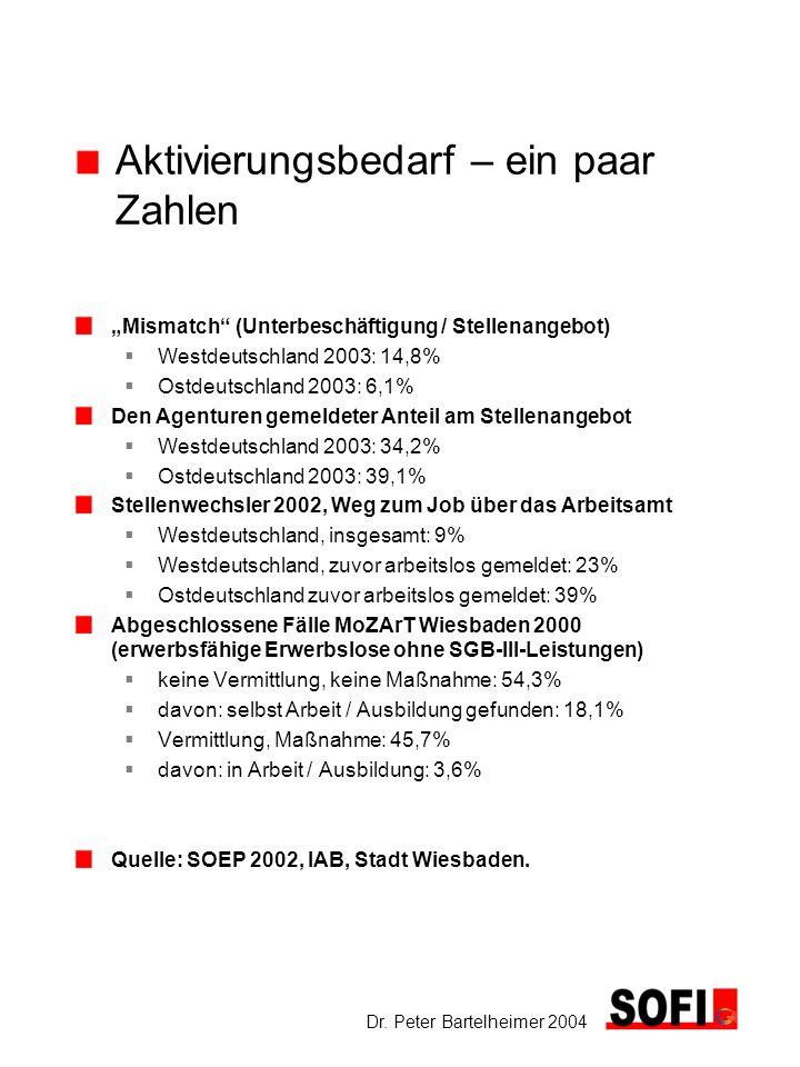Dr. Peter Bartelheimer 2004 Aktivierungsbedarf – ein paar Zahlen Mismatch (Unterbeschäftigung / Stellenangebot) Westdeutschland 2003: 14,8% Ostdeutsch