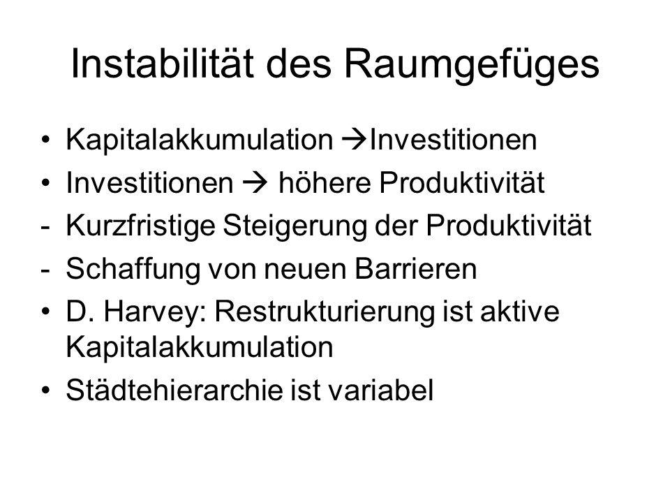 Instabilität des Raumgefüges Kapitalakkumulation Investitionen Investitionen höhere Produktivität -Kurzfristige Steigerung der Produktivität -Schaffun