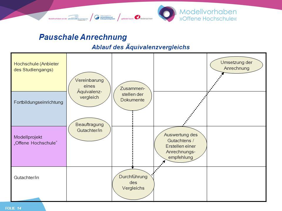 FOLIE 14 Hochschule (Anbieter des Studiengangs) Fortbildungseinrichtung Modellprojekt Offene Hochschule Gutachter/in Pauschale Anrechnung Beauftragung