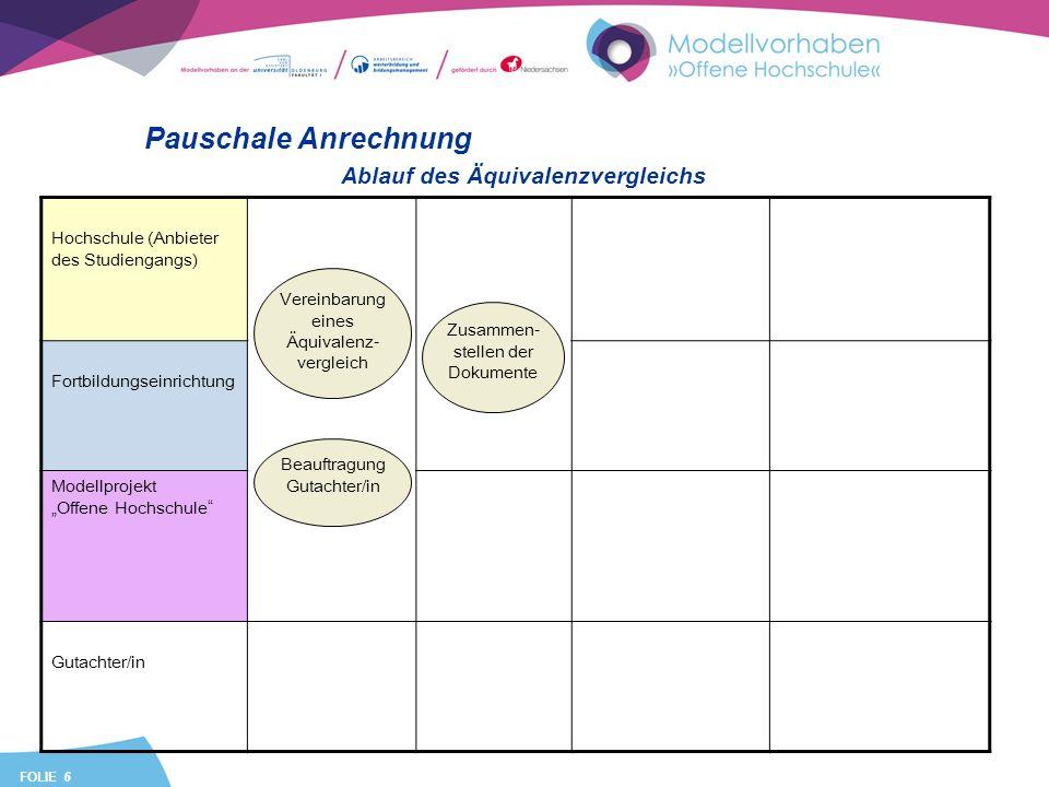 FOLIE 17 Gegenwart: Pauschale Anrechnung im BA Business Administration Pauschale Anrechnung Studiengang I (z.B.