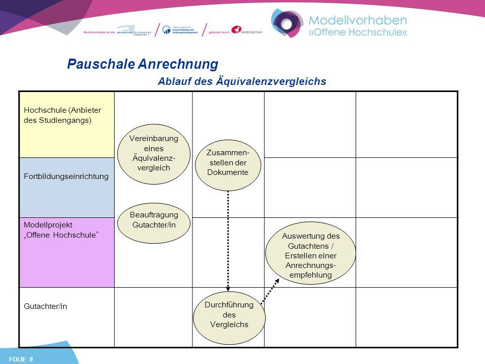 FOLIE 8 Hochschule (Anbieter des Studiengangs) Fortbildungseinrichtung Modellprojekt Offene Hochschule Gutachter/in Pauschale Anrechnung Beauftragung