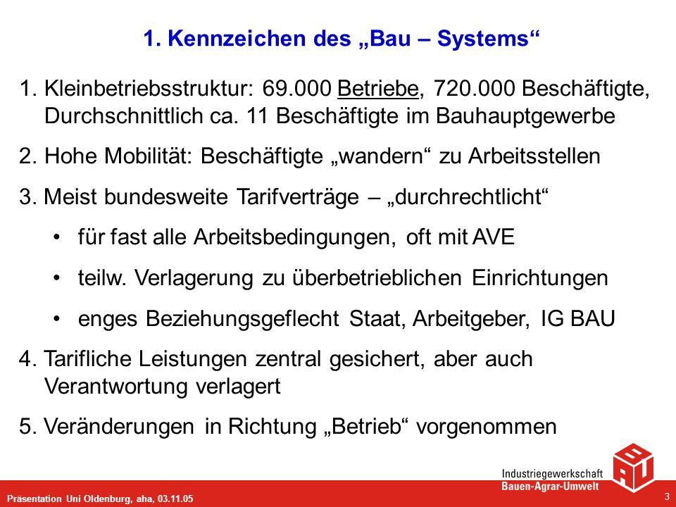 Präsentation Uni Oldenburg, aha, 03.11.05 3 1. Kennzeichen des Bau – Systems 1.Kleinbetriebsstruktur: 69.000 Betriebe, 720.000 Beschäftigte, Durchschn