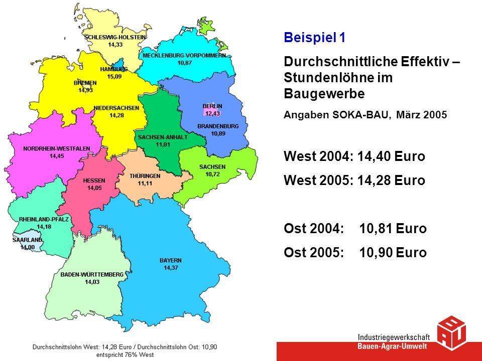 Beispiel 1 Durchschnittliche Effektiv – Stundenlöhne im Baugewerbe Angaben SOKA-BAU, März 2005 West 2004: 14,40 Euro West 2005: 14,28 Euro Ost 2004: 1