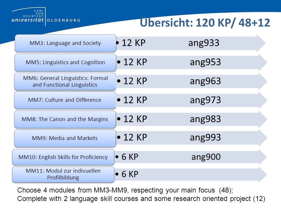 Übersicht: 120 KP/ 48+12 12 KPang933 MM3: Language and Society 12 KPang953 MM6: General Linguistics: Formal and Functional Linguistics 12 KPang963 MM7