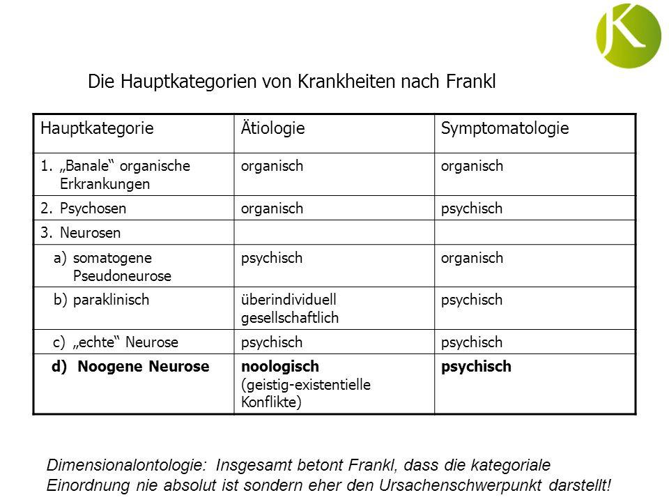 Die Hauptkategorien von Krankheiten nach Frankl HauptkategorieÄtiologieSymptomatologie 1.Banale organische Erkrankungen organisch 2.Psychosenorganisch