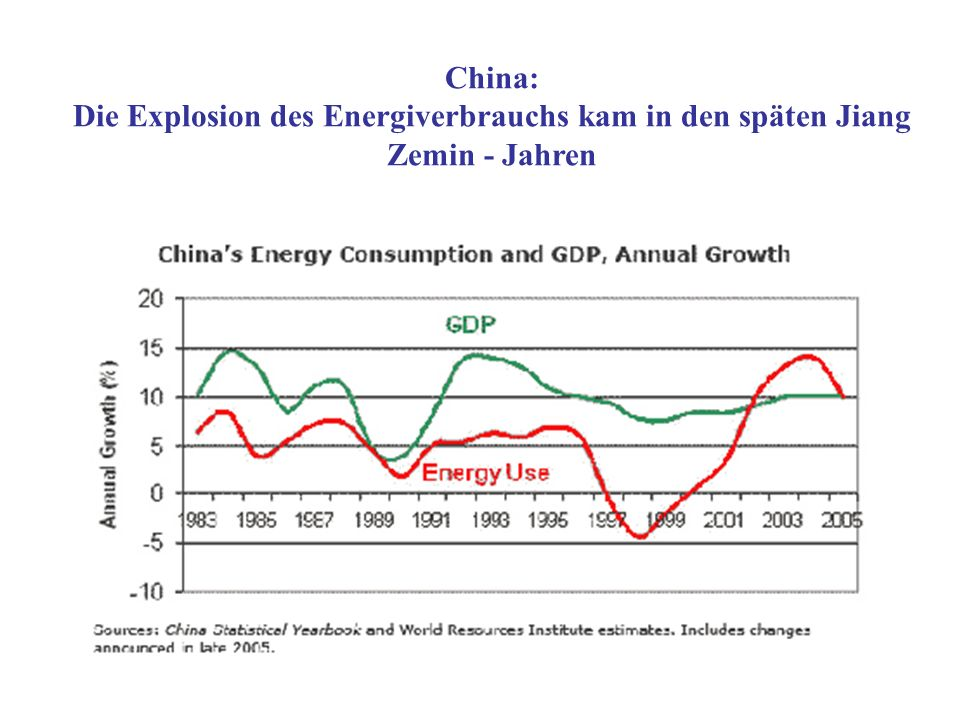 China: Die Explosion des Energiverbrauchs kam in den späten Jiang Zemin - Jahren