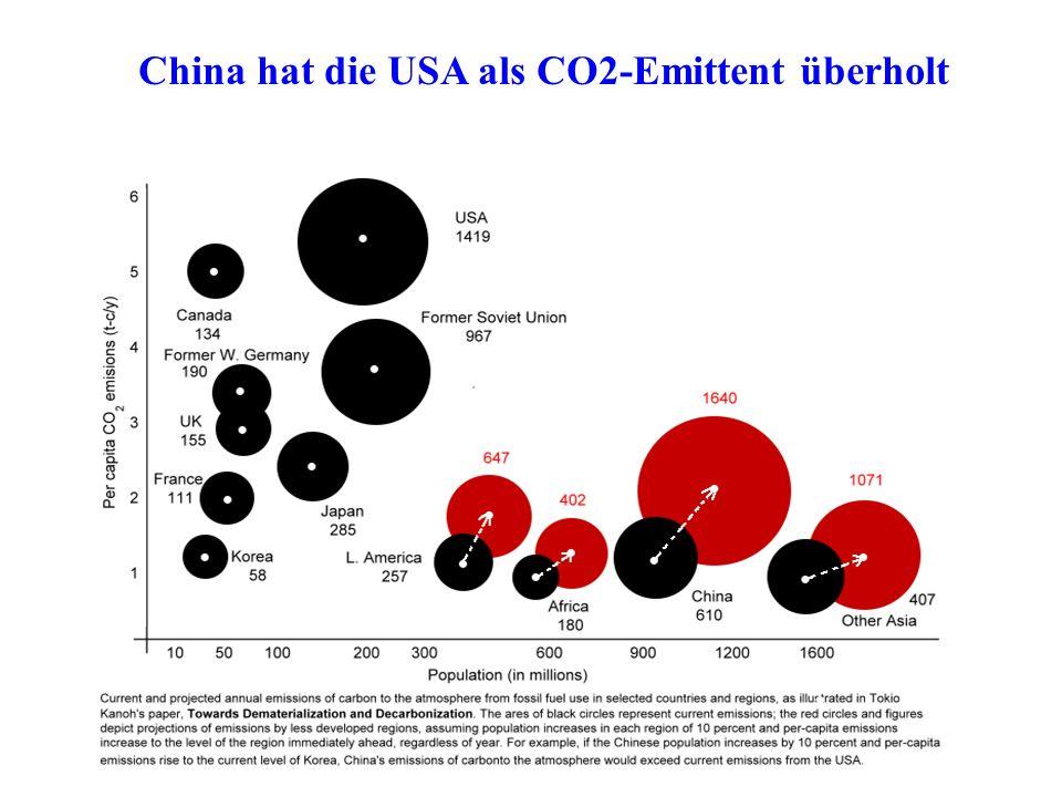 China hat die USA als CO2-Emittent überholt