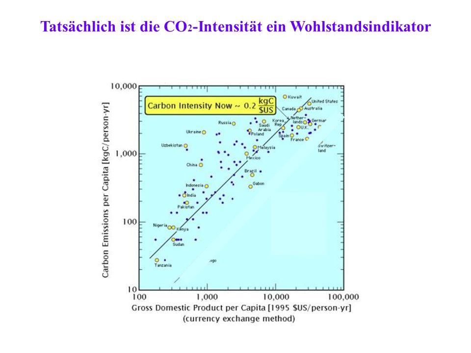 Tatsächlich ist die CO 2 -Intensität ein Wohlstandsindikator