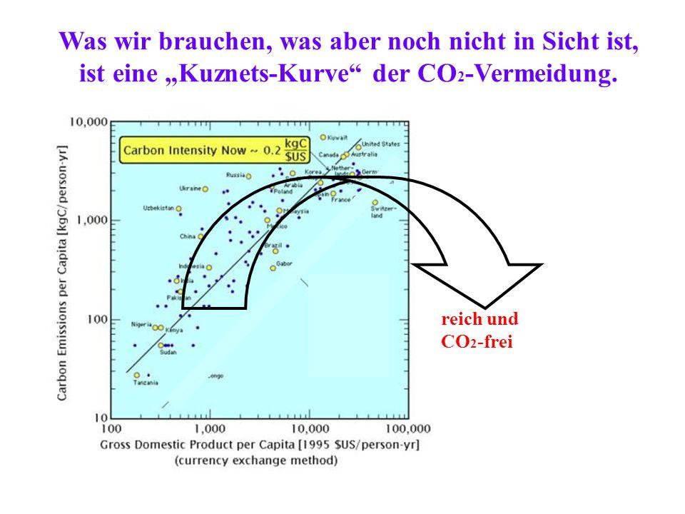 Was wir brauchen, was aber noch nicht in Sicht ist, ist eine Kuznets-Kurve der CO 2 -Vermeidung.