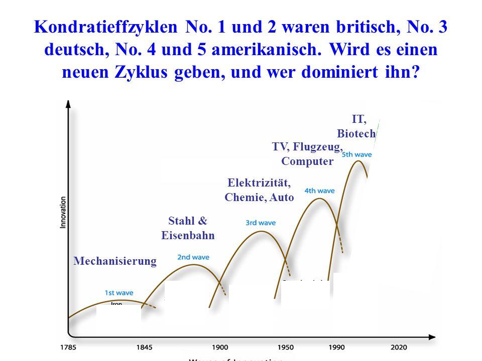 Kondratieffzyklen No.1 und 2 waren britisch, No. 3 deutsch, No.