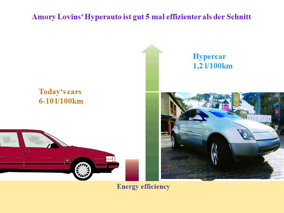 Amory Lovins Hyperauto ist gut 5 mal effizienter als der Schnitt Hypercar 1,2 l/100km Todays cars 6-10 l/100km Energy efficiency