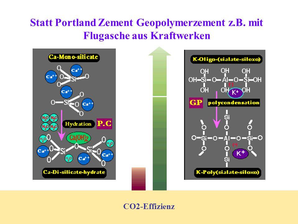CO2-Effizienz Statt Portland Zement Geopolymerzement z.B. mit Flugasche aus Kraftwerken