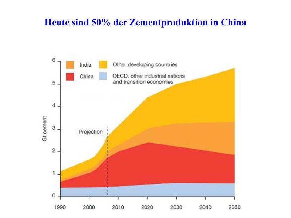 Heute sind 50% der Zementproduktion in China