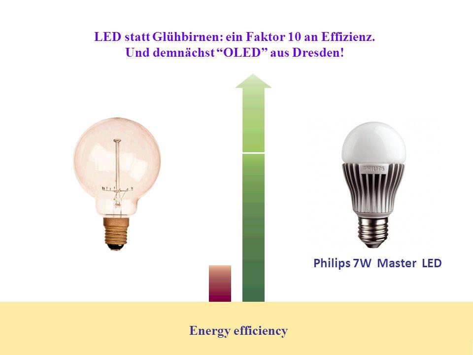 LED statt Glühbirnen: ein Faktor 10 an Effizienz.Und demnächst OLED aus Dresden.