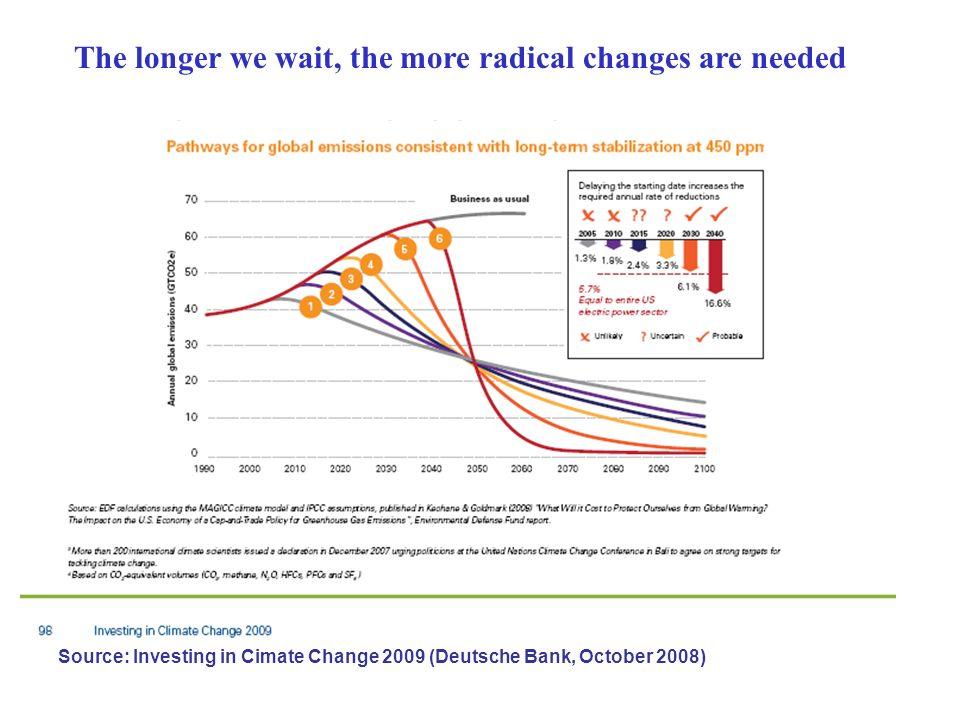 Bei Photovoltaik hat China inzwischen Deutschland überholt Source: Ali Sayigh, World Renewable Energy Congress