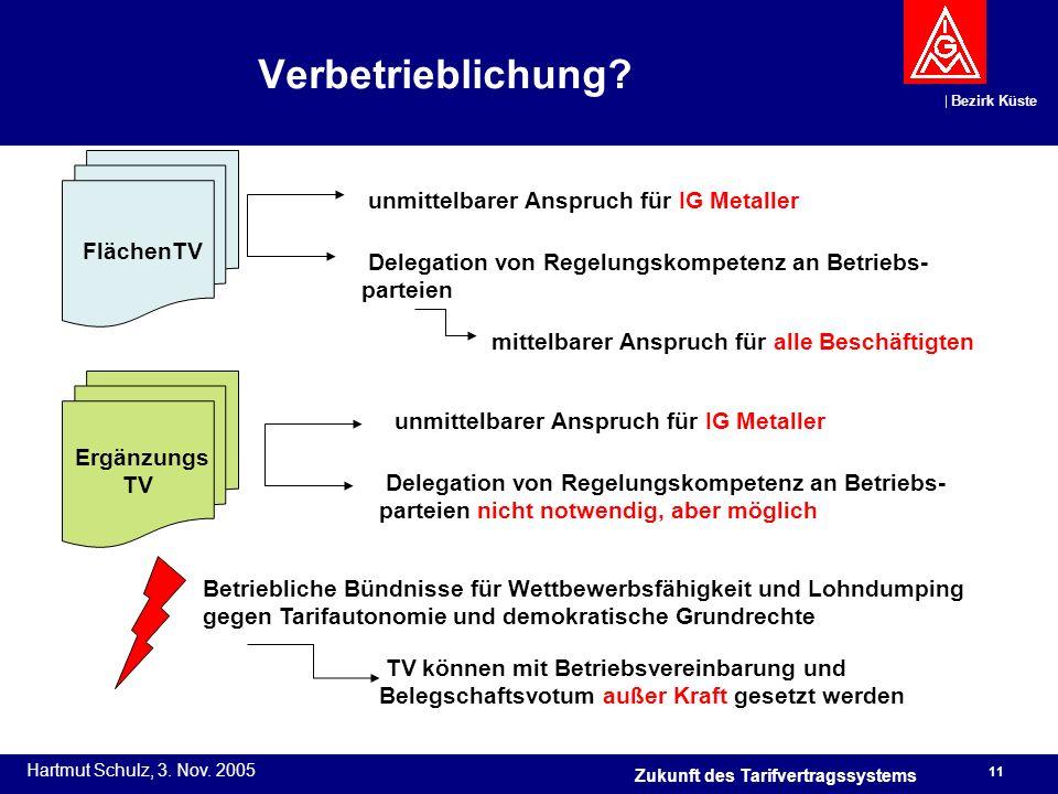 Bezirk Küste Hartmut Schulz, 3. Nov. 2005 11 Zukunft des Tarifvertragssystems Verbetrieblichung? FlächenTV Ergänzungs TV unmittelbarer Anspruch für IG