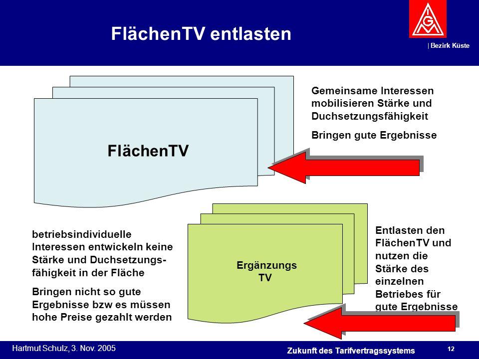 Bezirk Küste Hartmut Schulz, 3. Nov. 2005 12 Zukunft des Tarifvertragssystems FlächenTV entlasten FlächenTV Gemeinsame Interessen mobilisieren Stärke