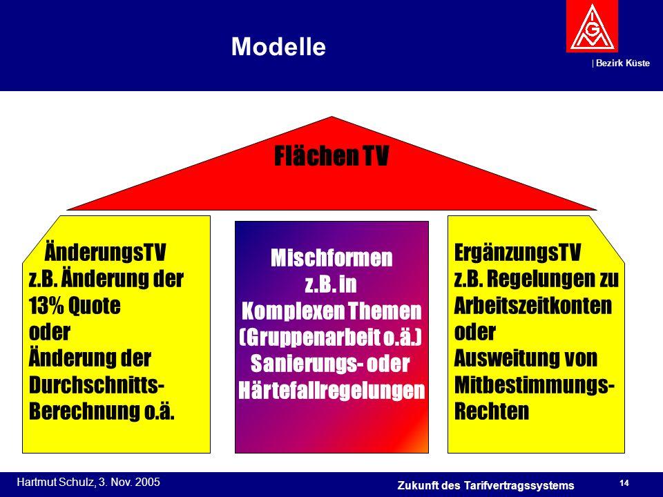 Bezirk Küste Hartmut Schulz, 3. Nov. 2005 14 Zukunft des Tarifvertragssystems Modelle Flächen TV ÄnderungsTV z.B. Änderung der 13% Quote oder Änderung