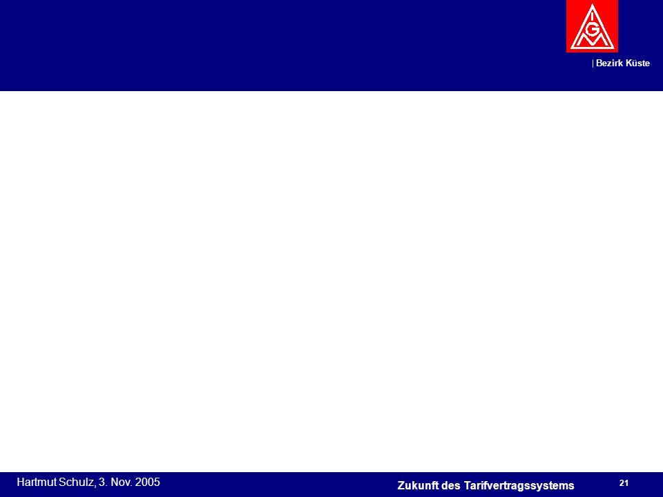 Bezirk Küste Hartmut Schulz, 3. Nov. 2005 21 Zukunft des Tarifvertragssystems