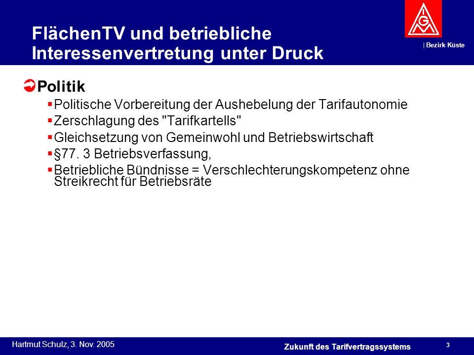 Bezirk Küste Hartmut Schulz, 3. Nov. 2005 3 Zukunft des Tarifvertragssystems FlächenTV und betriebliche Interessenvertretung unter Druck Politik Polit