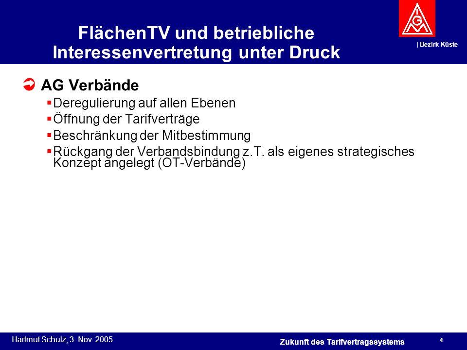Bezirk Küste Hartmut Schulz, 3. Nov. 2005 4 Zukunft des Tarifvertragssystems FlächenTV und betriebliche Interessenvertretung unter Druck AG Verbände D
