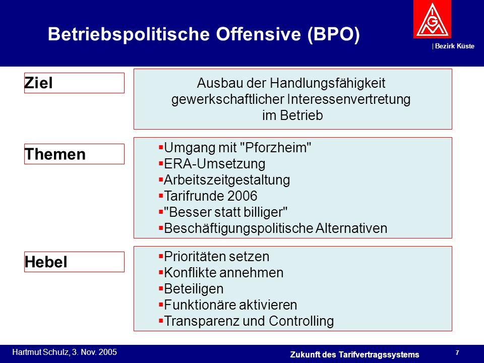 Bezirk Küste Hartmut Schulz, 3. Nov. 2005 7 Zukunft des Tarifvertragssystems Betriebspolitische Offensive (BPO) Ausbau der Handlungsfähigkeit gewerksc