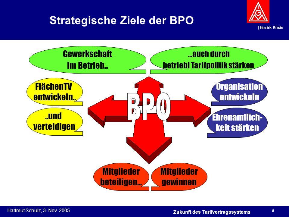 Bezirk Küste Hartmut Schulz, 3. Nov. 2005 8 Zukunft des Tarifvertragssystems Strategische Ziele der BPO FlächenTV entwickeln....und verteidigen Gewerk