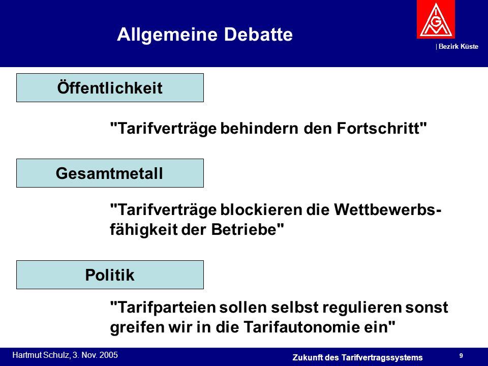 Bezirk Küste Hartmut Schulz, 3. Nov. 2005 9 Zukunft des Tarifvertragssystems Allgemeine Debatte Öffentlichkeit