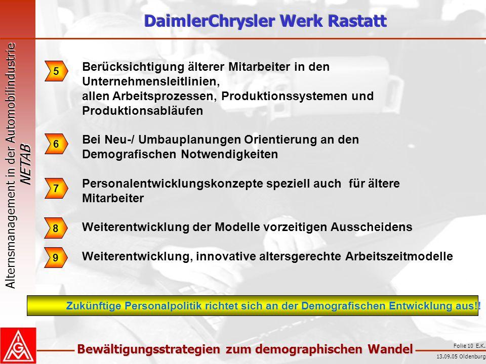 Alternsmanagement in der Automobilindustrie NETAB Bewältigungsstrategien zum demographischen Wandel 13.09.05 Oldenburg Folie 10 E.K. 5 6 7 8 Berücksic