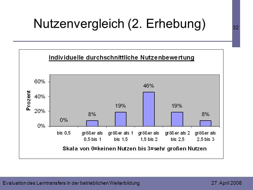 Evaluation des Lerntransfers in der betrieblichen Weiterbildung 27. April 2006 32 Nutzenvergleich (2. Erhebung)