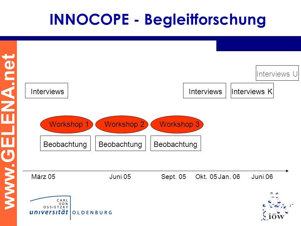www.GELENA.net INNOCOPE - Begleitforschung Interviews Interviews U März 05 Juni 05 Sept. 05 Okt. 05Jan. 06 Juni 06 Workshop 1Workshop 2Workshop 3 Beob
