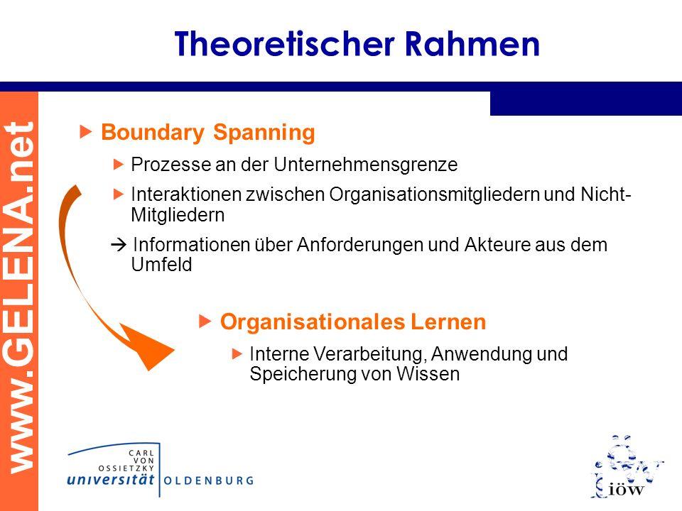 www.GELENA.net Theoretischer Rahmen Boundary Spanning Prozesse an der Unternehmensgrenze Interaktionen zwischen Organisationsmitgliedern und Nicht- Mitgliedern Informationen über Anforderungen und Akteure aus dem Umfeld Organisationales Lernen Interne Verarbeitung, Anwendung und Speicherung von Wissen