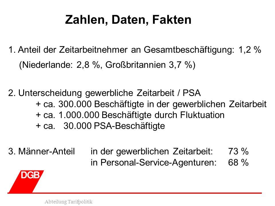 Abteilung Tarifpolitik Zahlen, Daten, Fakten 1. Anteil der Zeitarbeitnehmer an Gesamtbeschäftigung: 1,2 % (Niederlande: 2,8 %, Großbritannien 3,7 %) 2