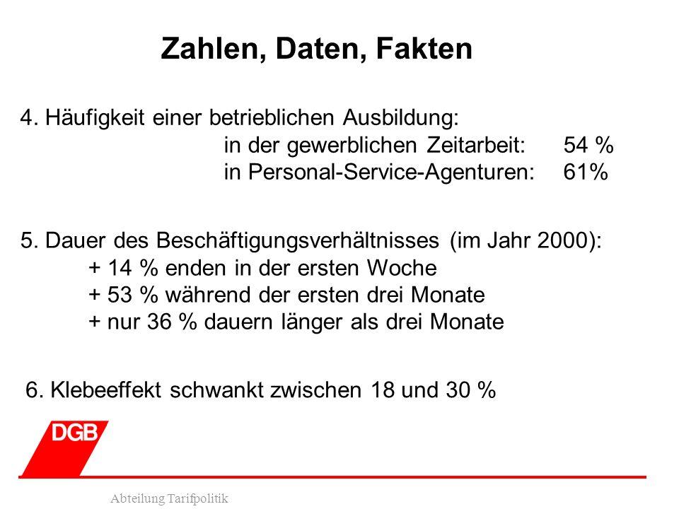 Abteilung Tarifpolitik Zahlen, Daten, Fakten 5. Dauer des Beschäftigungsverhältnisses (im Jahr 2000): + 14 % enden in der ersten Woche + 53 % während