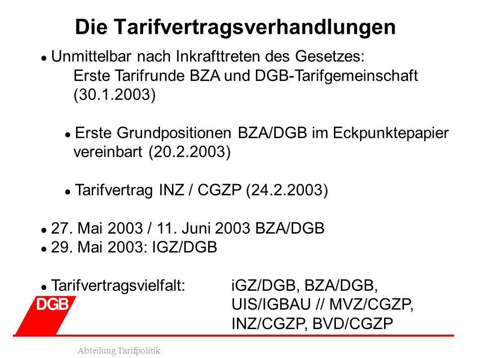 Abteilung Tarifpolitik Die Tarifvertragsverhandlungen Unmittelbar nach Inkrafttreten des Gesetzes: Erste Tarifrunde BZA und DGB-Tarifgemeinschaft (30.1.2003) Erste Grundpositionen BZA/DGB im Eckpunktepapier vereinbart (20.2.2003) Tarifvertrag INZ / CGZP (24.2.2003) 27.