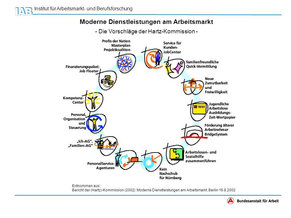 Institut für Arbeitsmarkt- und Berufsforschung Moderne Dienstleistungen am Arbeitsmarkt - Die Vorschläge der Hartz-Kommission - Entnommen aus: Bericht