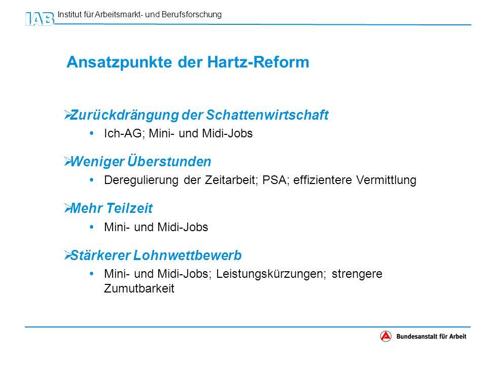 Institut für Arbeitsmarkt- und Berufsforschung Ansatzpunkte der Hartz-Reform Zurückdrängung der Schattenwirtschaft Ich-AG; Mini- und Midi-Jobs Weniger