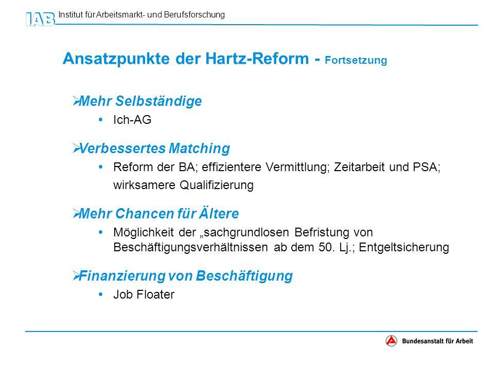 Institut für Arbeitsmarkt- und Berufsforschung Ansatzpunkte der Hartz-Reform - Fortsetzung Mehr Selbständige Ich-AG Verbessertes Matching Reform der B
