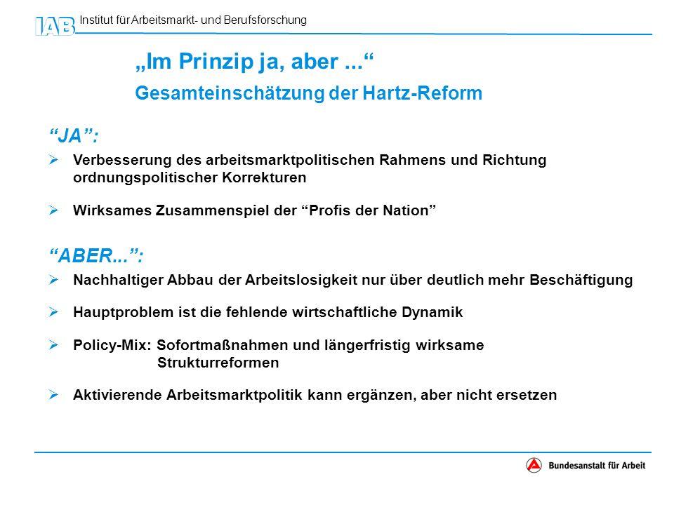 Institut für Arbeitsmarkt- und Berufsforschung Im Prinzip ja, aber... Gesamteinschätzung der Hartz-Reform JA: Verbesserung des arbeitsmarktpolitischen