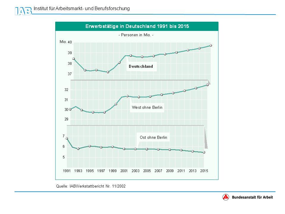 Institut für Arbeitsmarkt- und Berufsforschung Hauptgründe für die hohe Arbeitslosigkeit in Deutschland Herausforderung durch starken Anstieg des Erwerbspersonen- potenzials in Westdeutschland Wirtschaftswachstum zur Schaffung der nötigen Arbeitsplätze zu schwach und Beschäftigungsschwelle zu hoch durch inflexibles Festhalten an alten Strukturen und Verhaltensweisen durch häufig zu hohe Steigerungen der Löhne und Sozialabgaben durch zu wenig konjunkturgerechte und wachstumsfördernde Wirtschafts- und Finanzpolitik Ostdeutsche Struktur- und Anpassungskrise durch das unterschätzte Versagen der DDR-Planwirtschaft durch zu schnellen Übergang zu westdeutschen Wirtschafts- und Arbeitsmarktbedingungen durch zu konsumlastiges Transferprogramm