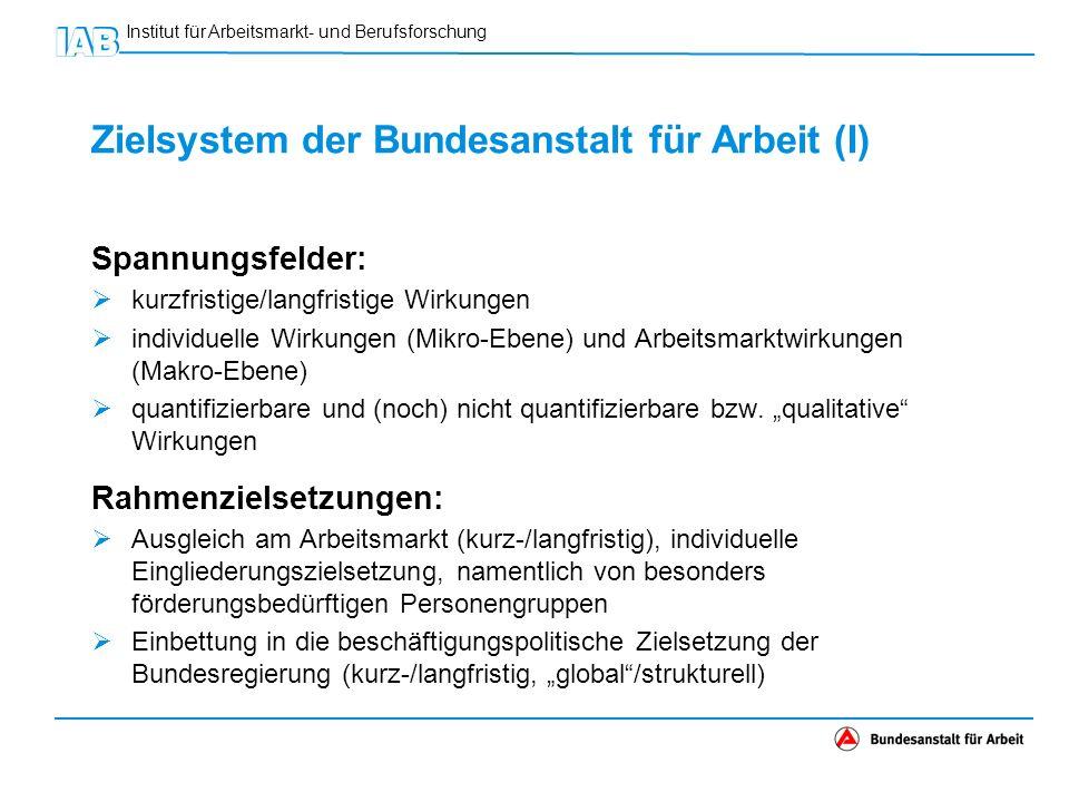 Institut für Arbeitsmarkt- und Berufsforschung Zielsystem der Bundesanstalt für Arbeit (II) Instrumentenspezifische Zielsetzungen: z.B.