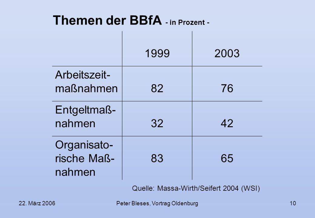 22. März 2006Peter Bleses, Vortrag Oldenburg10 Themen der BBfA - in Prozent - 19992003 Arbeitszeit- maßnahmen8276 Entgeltmaß- nahmen3242 Organisato- r