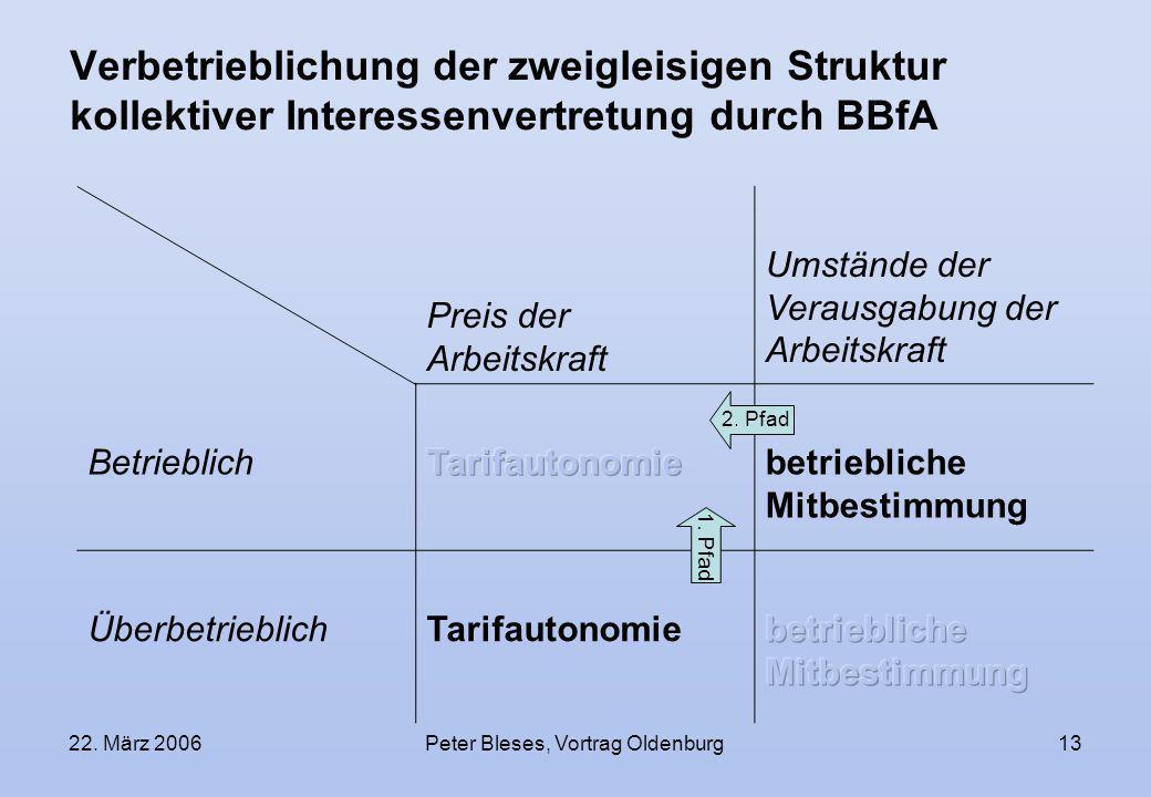 22. März 2006Peter Bleses, Vortrag Oldenburg13 Verbetrieblichung der zweigleisigen Struktur kollektiver Interessenvertretung durch BBfA Preis der Arbe