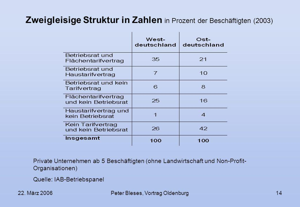 22. März 2006Peter Bleses, Vortrag Oldenburg14 Zweigleisige Struktur in Zahlen in Prozent der Beschäftigten (2003) Private Unternehmen ab 5 Beschäftig