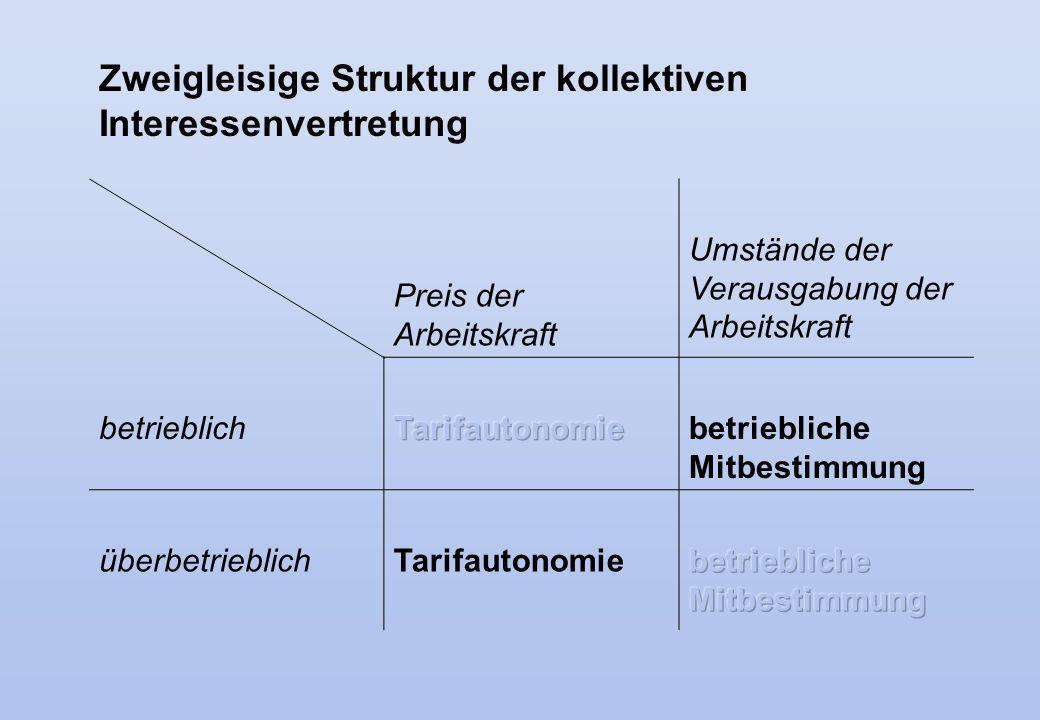 Preis der Arbeitskraft Umstände der Verausgabung der Arbeitskraft betrieblichbetriebliche Mitbestimmung überbetrieblichTarifautonomie Zweigleisige Str