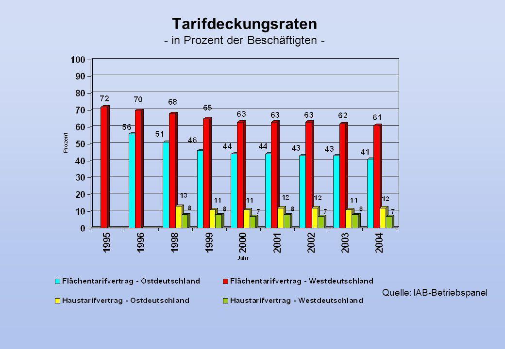 Tarifdeckungsraten - in Prozent der Beschäftigten - Quelle: IAB-Betriebspanel