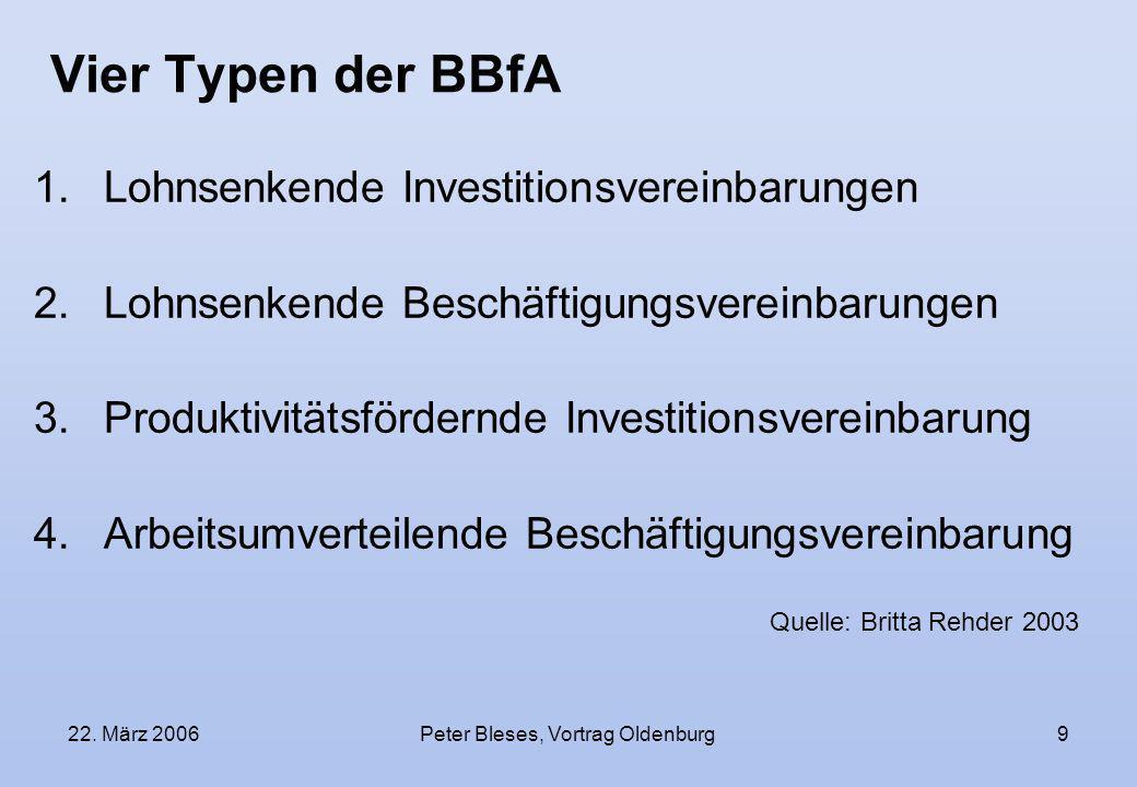 22. März 2006Peter Bleses, Vortrag Oldenburg9 Vier Typen der BBfA 1.Lohnsenkende Investitionsvereinbarungen 2.Lohnsenkende Beschäftigungsvereinbarunge